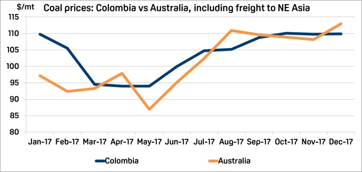 Coal prices: Colombia vs Australia, including freight to NE Asia