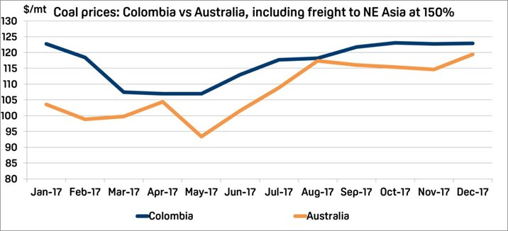 Coal prices: Colombia vs Australia, including freight to NE Asia at 150%