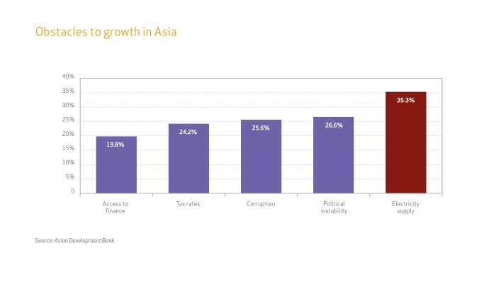 Obstacles to economic growth in Asia